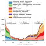 これからの20年で現在のアメリカの雇用の50%以上がコンピューターに代替される